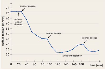 表面活性剂浓度连续测量