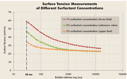 测量气泡的寿命