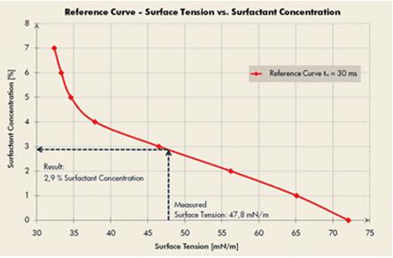 表面活性剂分析参考曲线