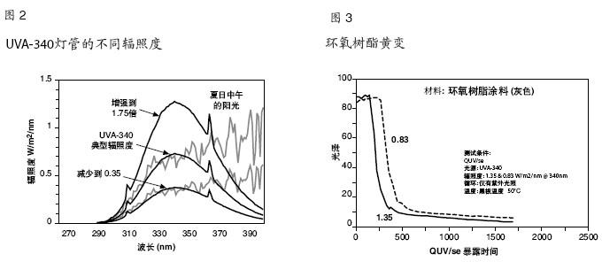 紫外荧光老化机加速老化测试