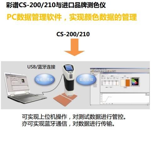 色差仪连接电脑操作