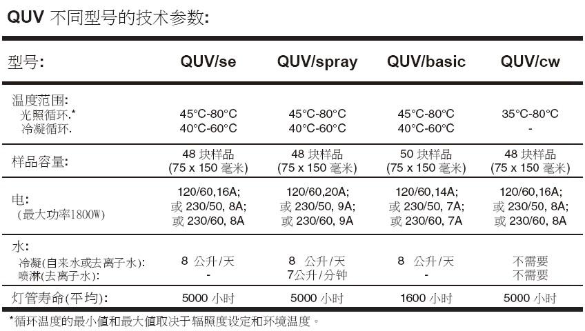 QUV产品参数