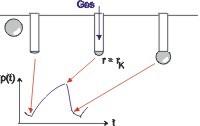 动态表面张力仪测试方法